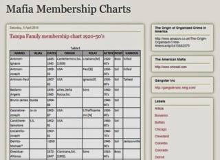Mafia Membership Charts site